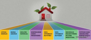 Domus plus kuće – Hausbau br.88 (ožujak/travanj 2016)